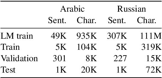 Figure 4 for Phonetic and Visual Priors for Decipherment of Informal Romanization