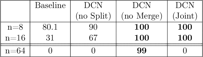 Figure 2 for Divide and Conquer Networks