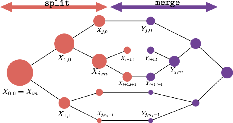 Figure 1 for Divide and Conquer Networks