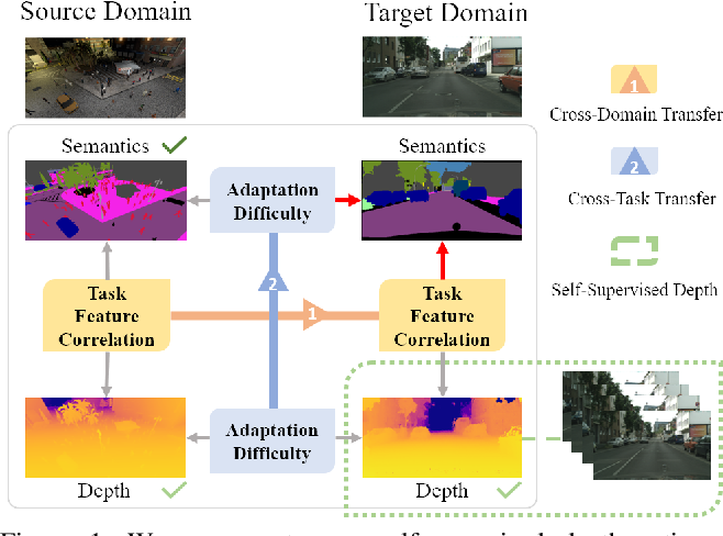 Figure 1 for Domain Adaptive Semantic Segmentation with Self-Supervised Depth Estimation