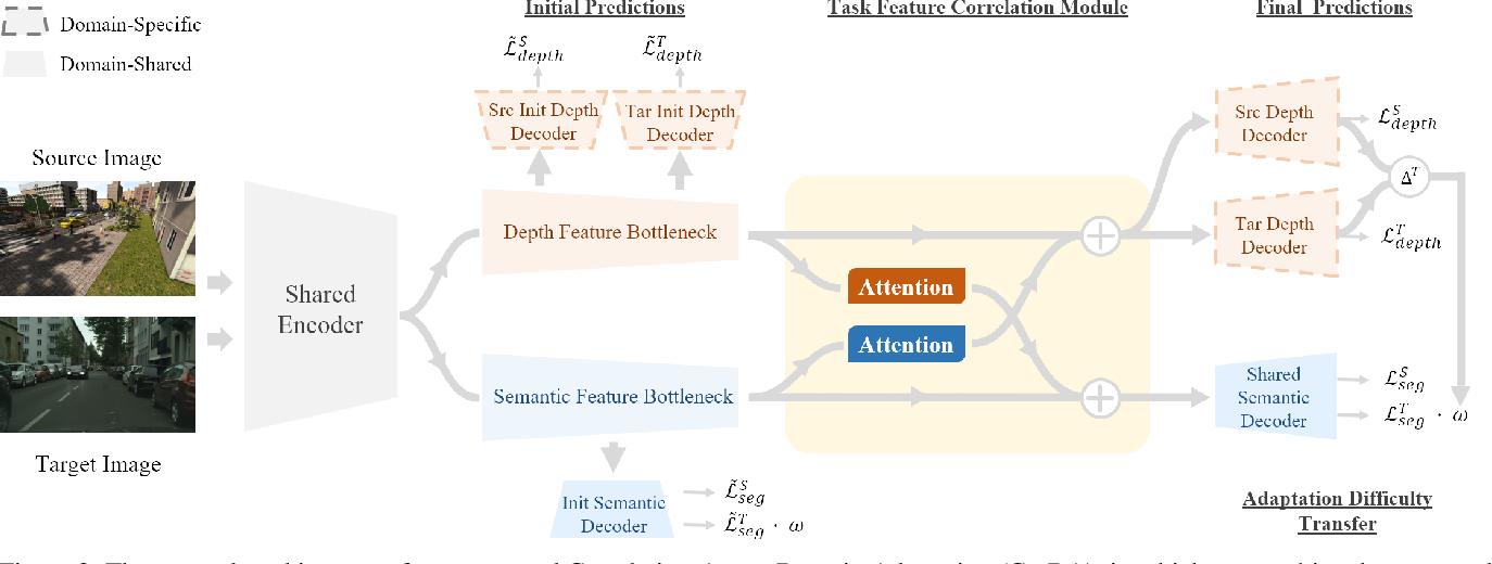 Figure 3 for Domain Adaptive Semantic Segmentation with Self-Supervised Depth Estimation