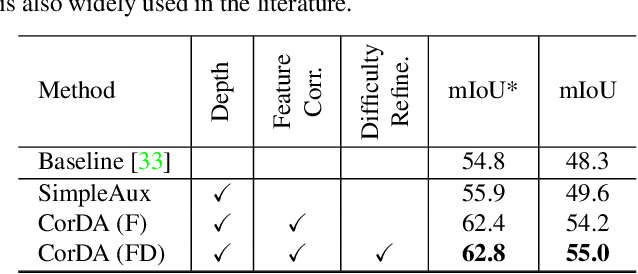 Figure 2 for Domain Adaptive Semantic Segmentation with Self-Supervised Depth Estimation