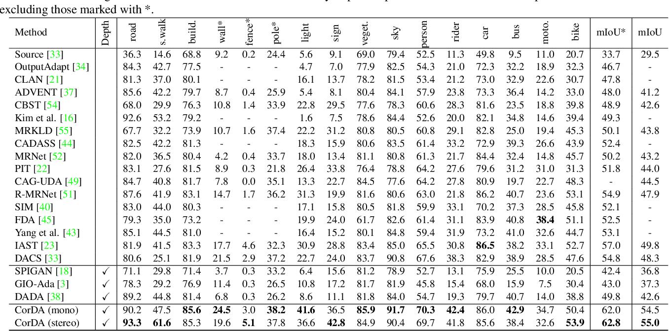 Figure 4 for Domain Adaptive Semantic Segmentation with Self-Supervised Depth Estimation