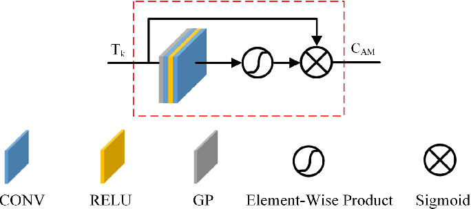 Figure 4 for A Robust Non-Linear and Feature-Selection Image Fusion Theory