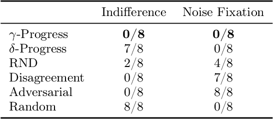Figure 4 for Active World Model Learning with Progress Curiosity