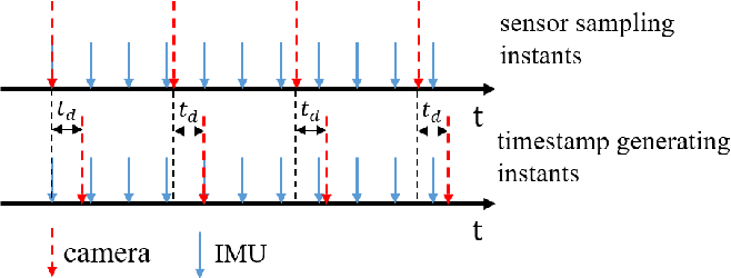 Figure 1 for Online Temporal Calibration for Monocular Visual-Inertial Systems