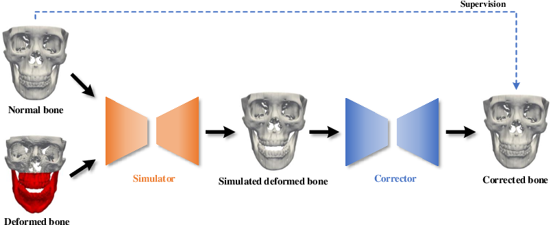 Figure 3 for A Self-Supervised Deep Framework for Reference Bony Shape Estimation in Orthognathic Surgical Planning