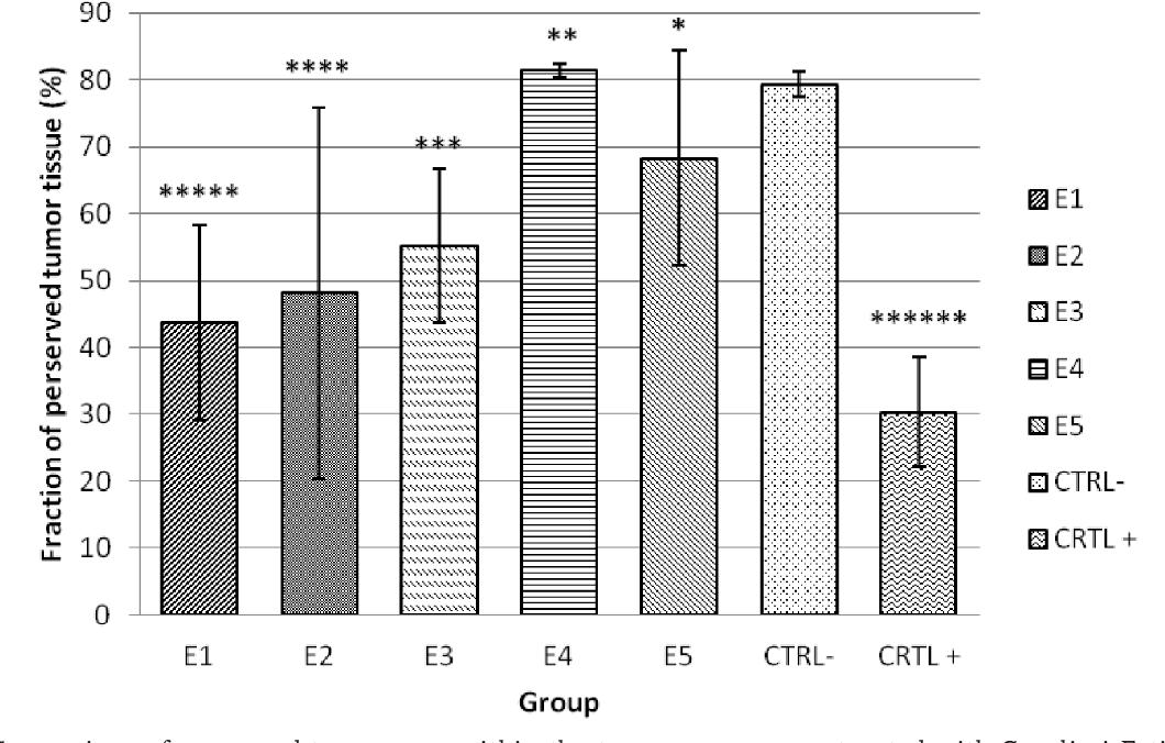 Figure 4 from Drug repurposing: mebendazole as effective antitumor