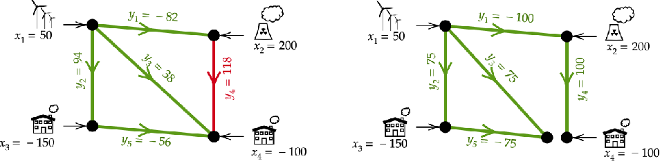 Figure 1 for LEAP nets for power grid perturbations