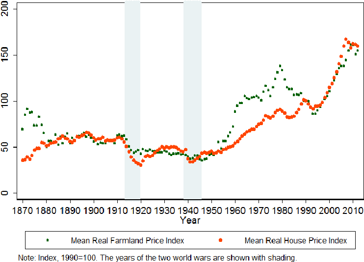 PDF] No Price Like Home: Global House Prices, 1870-2012