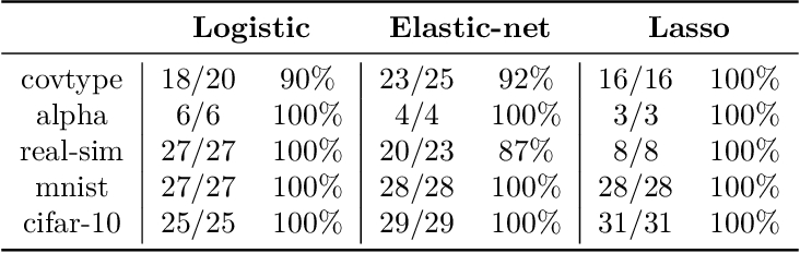 Figure 4 for An Inexact Variable Metric Proximal Point Algorithm for Generic Quasi-Newton Acceleration