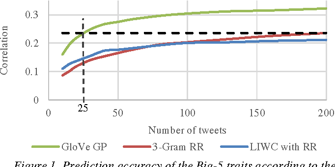 Figure 1 for 25 Tweets to Know You: A New Model to Predict Personality with Social Media