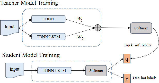 Figure 3 for Essence Knowledge Distillation for Speech Recognition