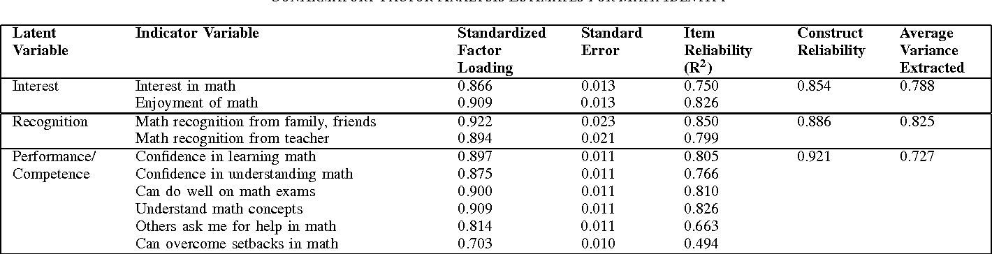 TABLE II CONFIRMATORY FACTOR ANALYSIS ESTIMATES FOR MATH IDENTITY