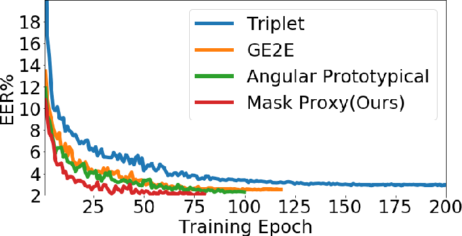 Figure 1 for Mask Proxy Loss for Text-Independent Speaker Recognition