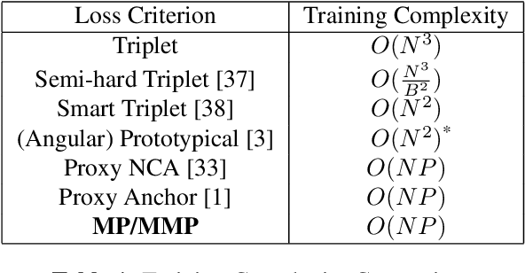 Figure 2 for Mask Proxy Loss for Text-Independent Speaker Recognition