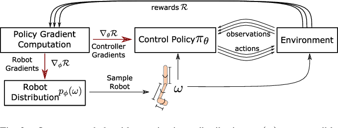 Figure 2 for Jointly Learning to Construct and Control Agents using Deep Reinforcement Learning