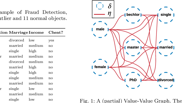 Figure 1 for Homophily Outlier Detection in Non-IID Categorical Data