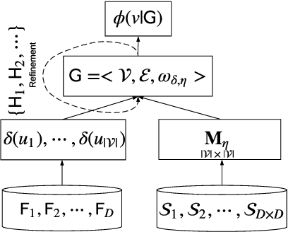 Figure 2 for Homophily Outlier Detection in Non-IID Categorical Data