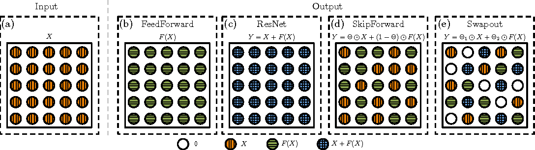 Figure 1 for Swapout: Learning an ensemble of deep architectures