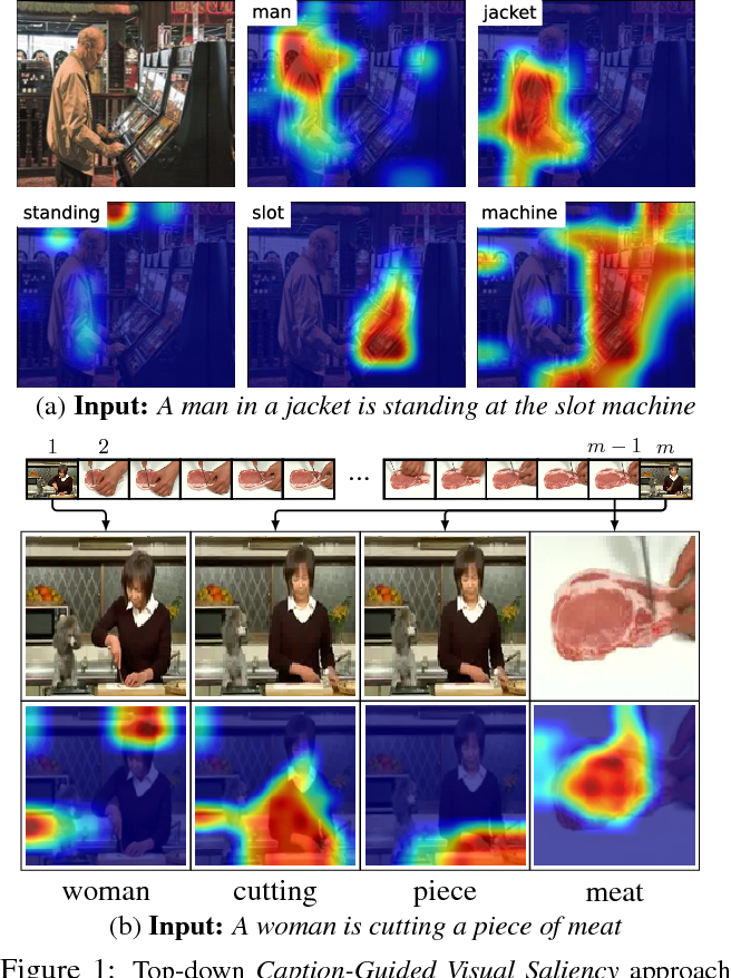 Figure 1 for Top-down Visual Saliency Guided by Captions