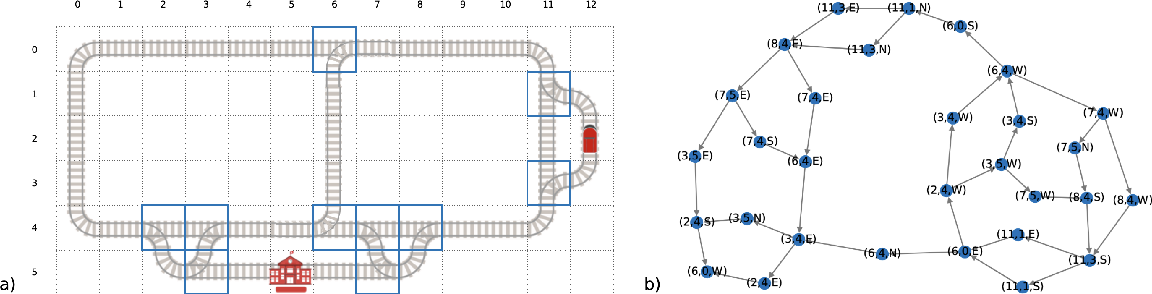 Figure 4 for Flatland Competition 2020: MAPF and MARL for Efficient Train Coordination on a Grid World