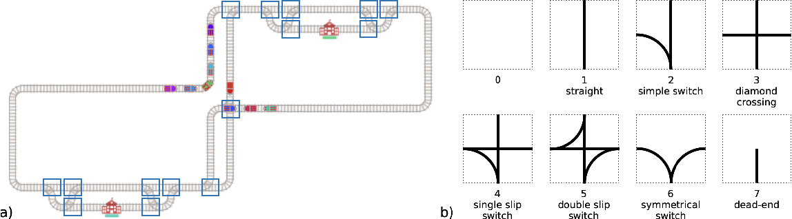 Figure 1 for Flatland Competition 2020: MAPF and MARL for Efficient Train Coordination on a Grid World