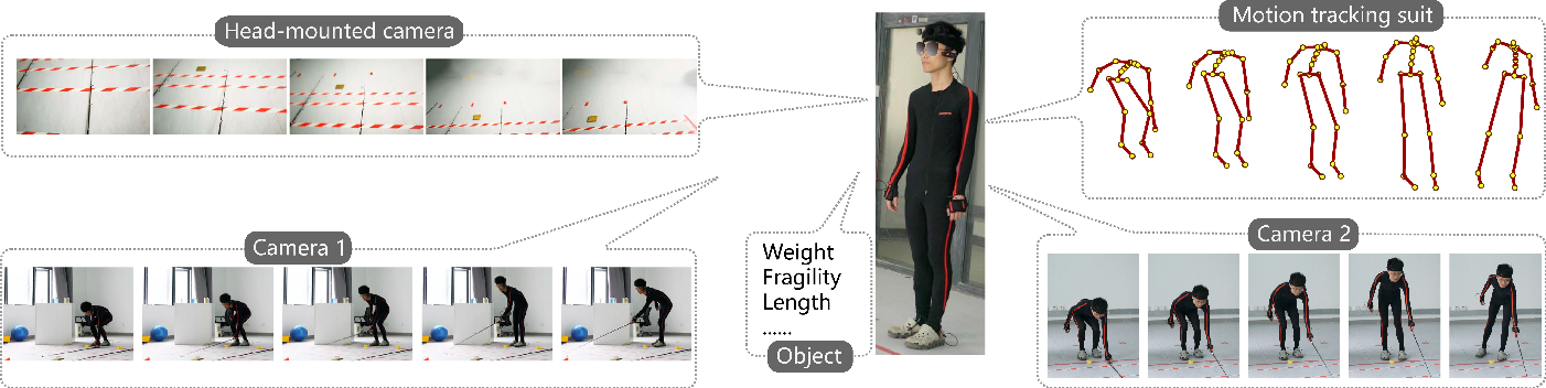 Figure 3 for Object Properties Inferring from and Transfer for Human Interaction Motions