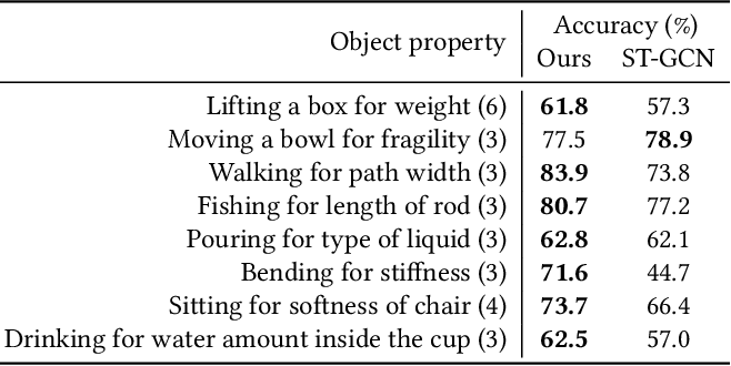 Figure 2 for Object Properties Inferring from and Transfer for Human Interaction Motions