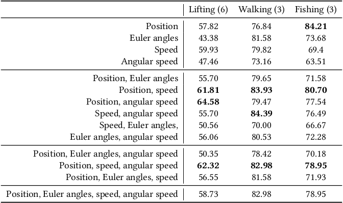Figure 4 for Object Properties Inferring from and Transfer for Human Interaction Motions