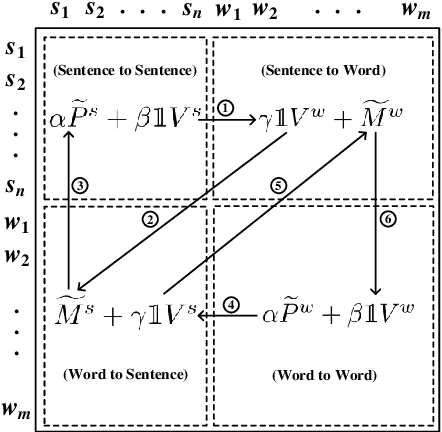 Figure 1 for Unsupervised Summarization by Jointly Extracting Sentences and Keywords