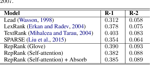 Figure 4 for Unsupervised Summarization by Jointly Extracting Sentences and Keywords
