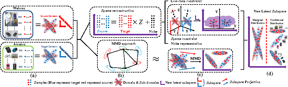 Figure 1 for Robust Data Geometric Structure Aligned Close yet Discriminative Domain Adaptation