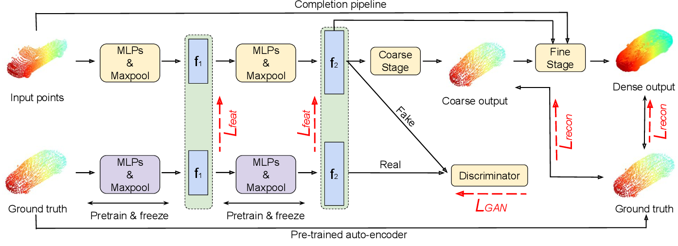 Figure 2 for Point Cloud Completion by Learning Shape Priors