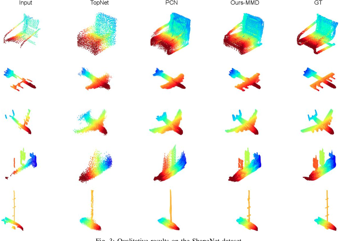 Figure 3 for Point Cloud Completion by Learning Shape Priors