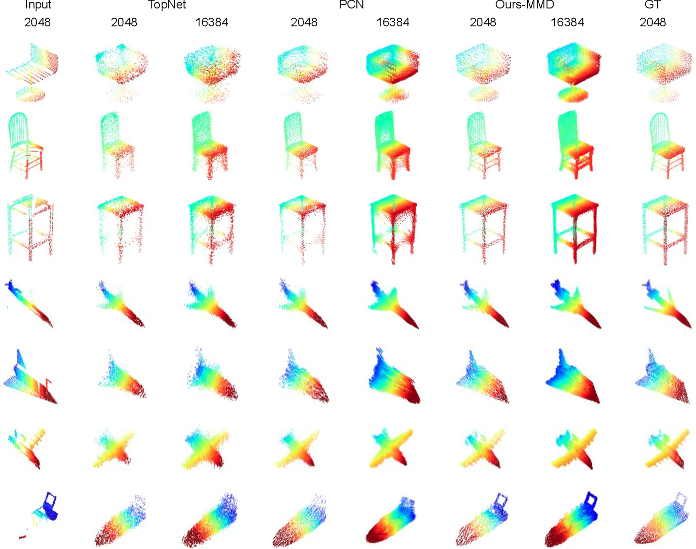 Figure 4 for Point Cloud Completion by Learning Shape Priors
