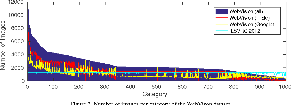 Figure 2 for WebVision Database: Visual Learning and Understanding from Web Data
