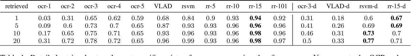 Figure 2 for Efficient Media Retrieval from Non-Cooperative Queries