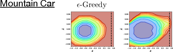 Figure 3 for Temporally-Extended ε-Greedy Exploration