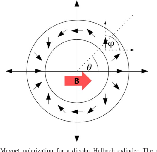 Figure 1 from Design of Sparse Halbach Magnet Arrays for Portable