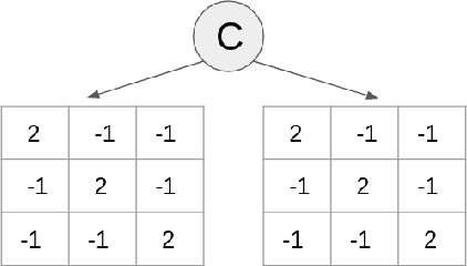 Figure 3 for XDO: A Double Oracle Algorithm for Extensive-Form Games