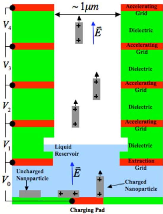 electrostatic propulsion system