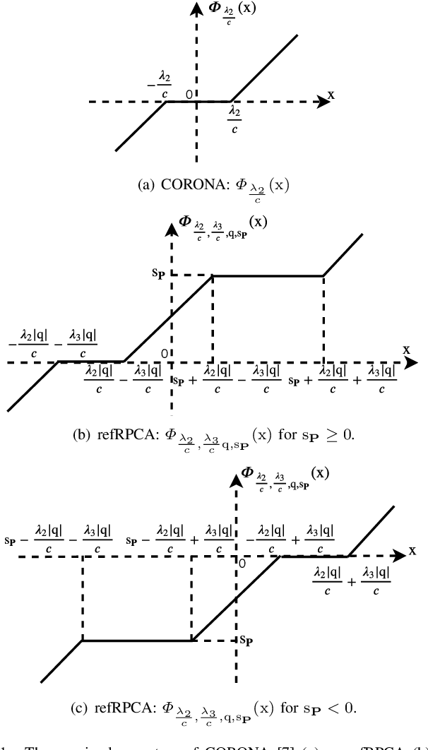 Figure 1 for A Deep-Unfolded Reference-Based RPCA Network For Video Foreground-Background Separation