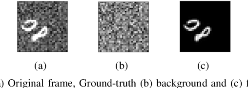 Figure 4 for A Deep-Unfolded Reference-Based RPCA Network For Video Foreground-Background Separation