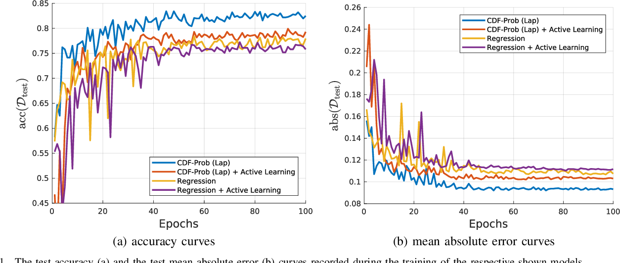 Figure 3 for On Modelling Label Uncertainty in Deep Neural Networks: Automatic Estimation of Intra-observer Variability in 2D Echocardiography Quality Assessment