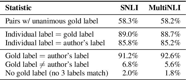 Figure 3 for A Broad-Coverage Challenge Corpus for Sentence Understanding through Inference