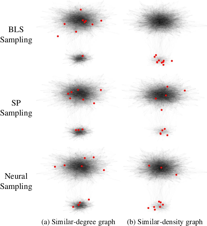Figure 4 for Sampling and Recovery of Graph Signals based on Graph Neural Networks