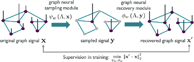 Figure 1 for Sampling and Recovery of Graph Signals based on Graph Neural Networks