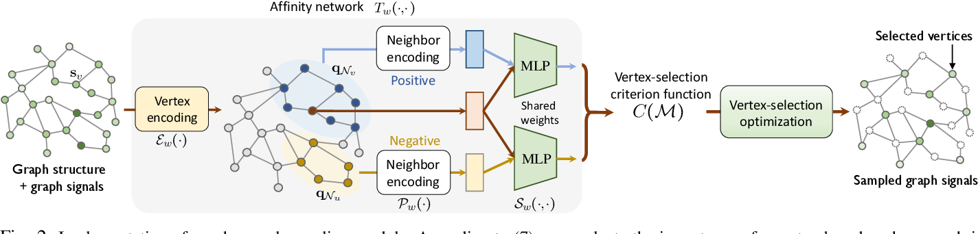 Figure 2 for Sampling and Recovery of Graph Signals based on Graph Neural Networks