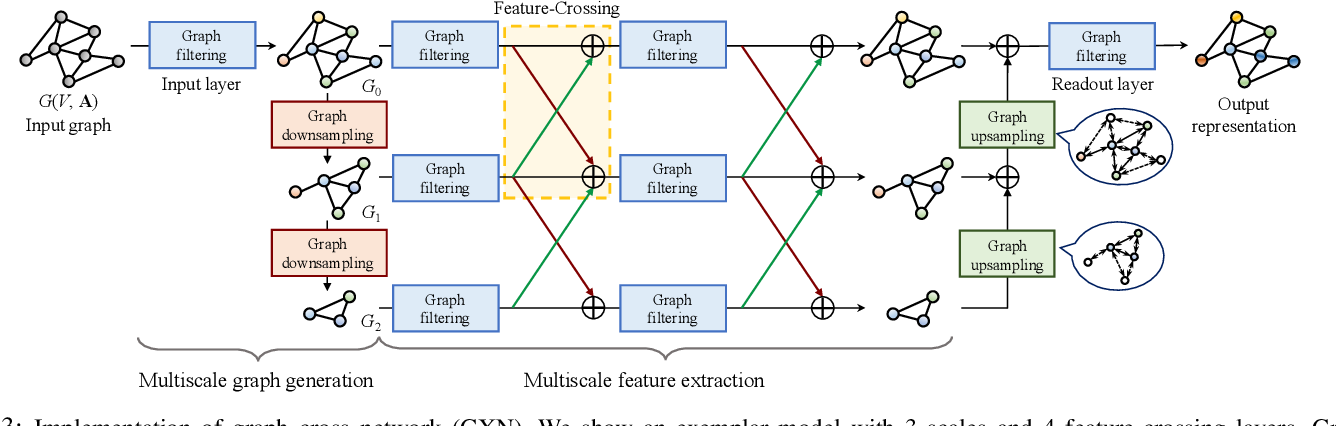 Figure 3 for Sampling and Recovery of Graph Signals based on Graph Neural Networks